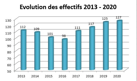 EFFECTIF 2013-2020