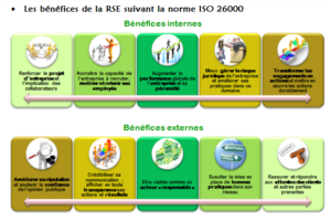 benefices_rse_iso26000