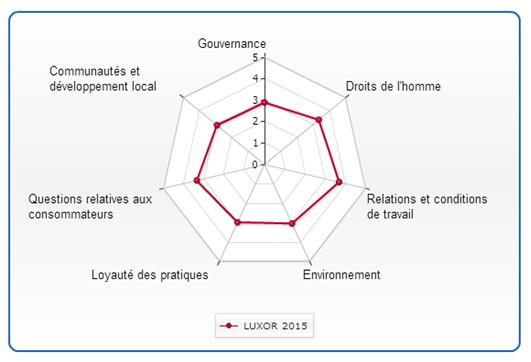 luxor-rse-2015